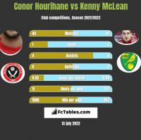 Conor Hourihane vs Kenny McLean h2h player stats