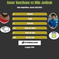 Conor Hourihane vs Mile Jedinak h2h player stats
