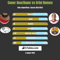 Conor Hourihane vs Oriol Romeu h2h player stats