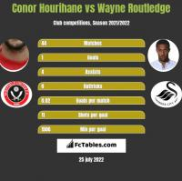 Conor Hourihane vs Wayne Routledge h2h player stats