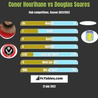 Conor Hourihane vs Douglas Soares h2h player stats