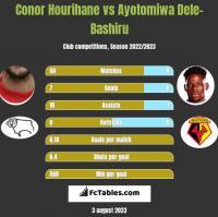 Conor Hourihane vs Ayotomiwa Dele-Bashiru h2h player stats