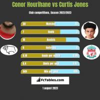 Conor Hourihane vs Curtis Jones h2h player stats