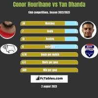 Conor Hourihane vs Yan Dhanda h2h player stats
