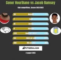 Conor Hourihane vs Jacob Ramsey h2h player stats