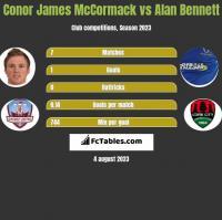 Conor James McCormack vs Alan Bennett h2h player stats