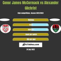 Conor James McCormack vs Alexander Gilchrist h2h player stats