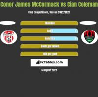 Conor James McCormack vs Cian Coleman h2h player stats