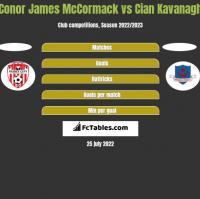 Conor James McCormack vs Cian Kavanagh h2h player stats