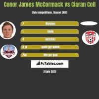 Conor James McCormack vs Ciaran Coll h2h player stats