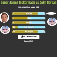 Conor James McCormack vs Colm Horgan h2h player stats