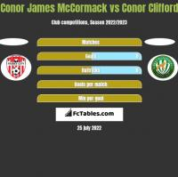 Conor James McCormack vs Conor Clifford h2h player stats