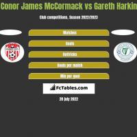 Conor James McCormack vs Gareth Harkin h2h player stats