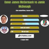 Conor James McCormack vs Jamie McDonagh h2h player stats
