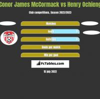 Conor James McCormack vs Henry Ochieng h2h player stats