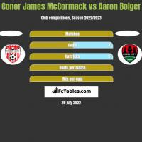 Conor James McCormack vs Aaron Bolger h2h player stats