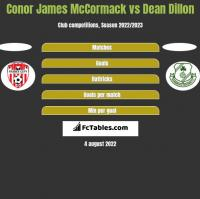 Conor James McCormack vs Dean Dillon h2h player stats