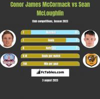 Conor James McCormack vs Sean McLoughlin h2h player stats
