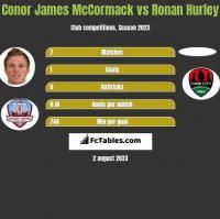 Conor James McCormack vs Ronan Hurley h2h player stats