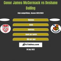 Conor James McCormack vs Deshane Dalling h2h player stats
