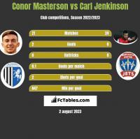 Conor Masterson vs Carl Jenkinson h2h player stats