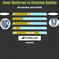 Conor Masterson vs Cheyenne Dunkley h2h player stats