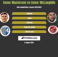 Conor Masterson vs Conor McLaughlin h2h player stats
