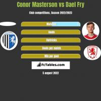 Conor Masterson vs Dael Fry h2h player stats