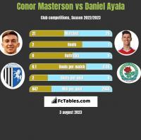 Conor Masterson vs Daniel Ayala h2h player stats