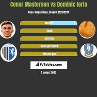 Conor Masterson vs Dominic Iorfa h2h player stats