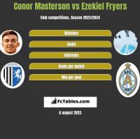 Conor Masterson vs Ezekiel Fryers h2h player stats