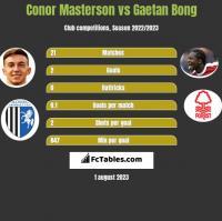Conor Masterson vs Gaetan Bong h2h player stats