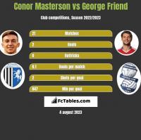 Conor Masterson vs George Friend h2h player stats