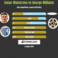 Conor Masterson vs George Williams h2h player stats