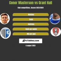 Conor Masterson vs Grant Hall h2h player stats