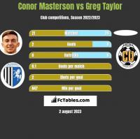Conor Masterson vs Greg Taylor h2h player stats