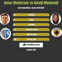 Conor Masterson vs Harold Moukoudi h2h player stats