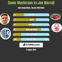 Conor Masterson vs Joe Worrall h2h player stats