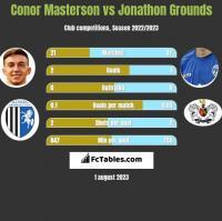 Conor Masterson vs Jonathon Grounds h2h player stats