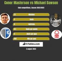 Conor Masterson vs Michael Dawson h2h player stats
