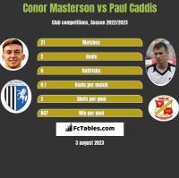 Conor Masterson vs Paul Caddis h2h player stats