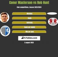 Conor Masterson vs Rob Hunt h2h player stats