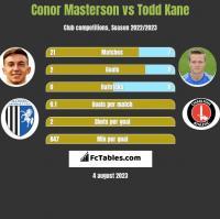 Conor Masterson vs Todd Kane h2h player stats