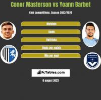 Conor Masterson vs Yoann Barbet h2h player stats