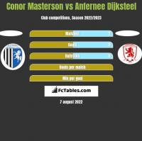 Conor Masterson vs Anfernee Dijksteel h2h player stats