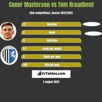 Conor Masterson vs Tom Broadbent h2h player stats