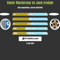 Conor Masterson vs Jack Iredale h2h player stats