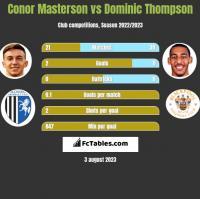 Conor Masterson vs Dominic Thompson h2h player stats