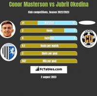 Conor Masterson vs Jubril Okedina h2h player stats