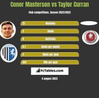 Conor Masterson vs Taylor Curran h2h player stats